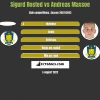 Sigurd Rosted vs Andreas Maxsoe h2h player stats