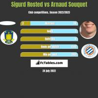 Sigurd Rosted vs Arnaud Souquet h2h player stats