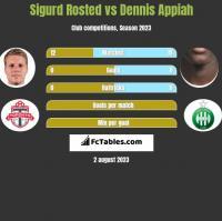 Sigurd Rosted vs Dennis Appiah h2h player stats