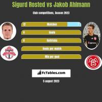 Sigurd Rosted vs Jakob Ahlmann h2h player stats