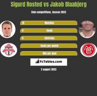 Sigurd Rosted vs Jakob Blaabjerg h2h player stats