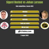 Sigurd Rosted vs Johan Larsson h2h player stats