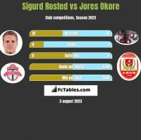 Sigurd Rosted vs Jores Okore h2h player stats