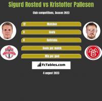 Sigurd Rosted vs Kristoffer Pallesen h2h player stats