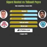 Sigurd Rosted vs Thibault Peyre h2h player stats