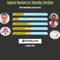 Sigurd Rosted vs Timothy Derijck h2h player stats