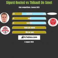 Sigurd Rosted vs Thibault De Smet h2h player stats