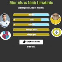 Siim Luts vs Admir Ljevakovic h2h player stats