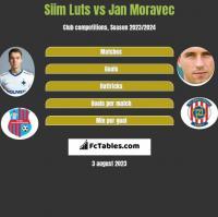 Siim Luts vs Jan Moravec h2h player stats