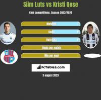 Siim Luts vs Kristi Qose h2h player stats