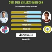 Siim Luts vs Lukas Marecek h2h player stats