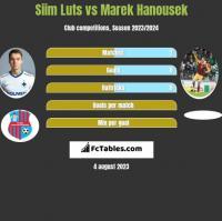 Siim Luts vs Marek Hanousek h2h player stats