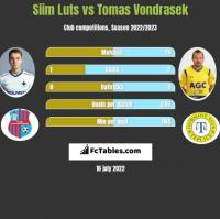 Siim Luts vs Tomas Vondrasek h2h player stats