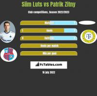 Siim Luts vs Patrik Zitny h2h player stats