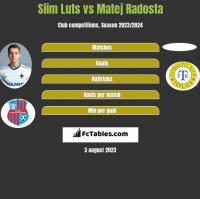 Siim Luts vs Matej Radosta h2h player stats