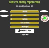 Silas vs Andriy Zaporozhan h2h player stats