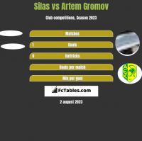 Silas vs Artem Gromov h2h player stats