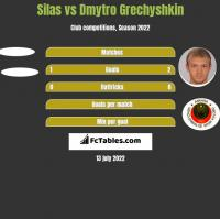Silas vs Dmytro Grechyshkin h2h player stats