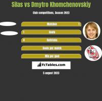 Silas vs Dmytro Khomchenovskiy h2h player stats