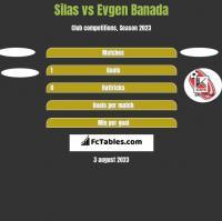 Silas vs Evgen Banada h2h player stats