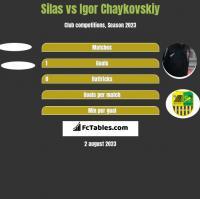 Silas vs Igor Chaykovskiy h2h player stats