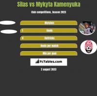 Silas vs Mykyta Kamenyuka h2h player stats