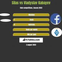 Silas vs Vladyslav Kabayev h2h player stats