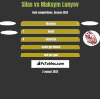 Silas vs Maksym Lunyov h2h player stats