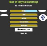 Silas vs Dmytro Ivanisenya h2h player stats