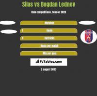Silas vs Bogdan Lednev h2h player stats