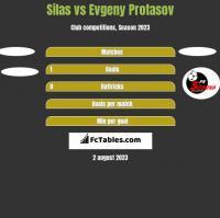Silas vs Evgeny Protasov h2h player stats