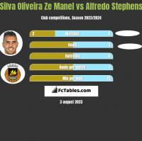 Silva Oliveira Ze Manel vs Alfredo Stephens h2h player stats