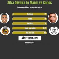 Silva Oliveira Ze Manel vs Carlos h2h player stats