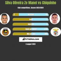 Silva Oliveira Ze Manel vs Chiquinho h2h player stats