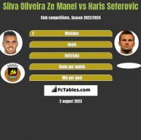 Silva Oliveira Ze Manel vs Haris Seferovic h2h player stats