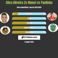 Silva Oliveira Ze Manel vs Paulinho h2h player stats