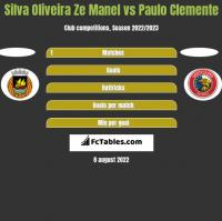 Silva Oliveira Ze Manel vs Paulo Clemente h2h player stats