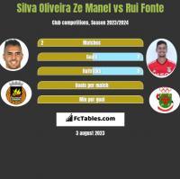 Silva Oliveira Ze Manel vs Rui Fonte h2h player stats