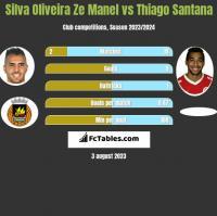 Silva Oliveira Ze Manel vs Thiago Santana h2h player stats