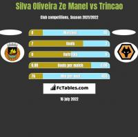 Silva Oliveira Ze Manel vs Trincao h2h player stats