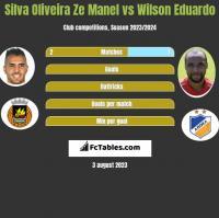 Silva Oliveira Ze Manel vs Wilson Eduardo h2h player stats