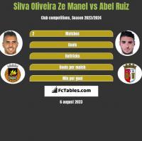 Silva Oliveira Ze Manel vs Abel Ruiz h2h player stats