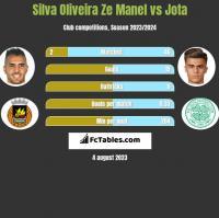 Silva Oliveira Ze Manel vs Jota h2h player stats