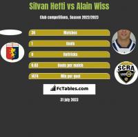Silvan Hefti vs Alain Wiss h2h player stats
