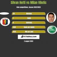 Silvan Hefti vs Milan Vilotic h2h player stats