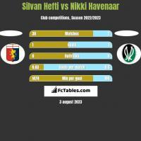 Silvan Hefti vs Nikki Havenaar h2h player stats