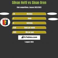 Silvan Hefti vs Sinan Oren h2h player stats