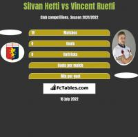 Silvan Hefti vs Vincent Ruefli h2h player stats
