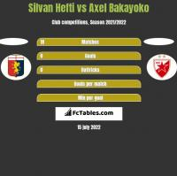 Silvan Hefti vs Axel Bakayoko h2h player stats