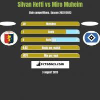 Silvan Hefti vs Miro Muheim h2h player stats